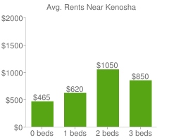 Graph of average rent prices for Kenosha